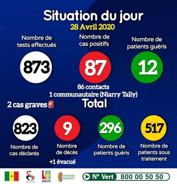 COVID-19 – SITUATION DU JOUR : 87 NOUVELLES CONTAMINATIONS